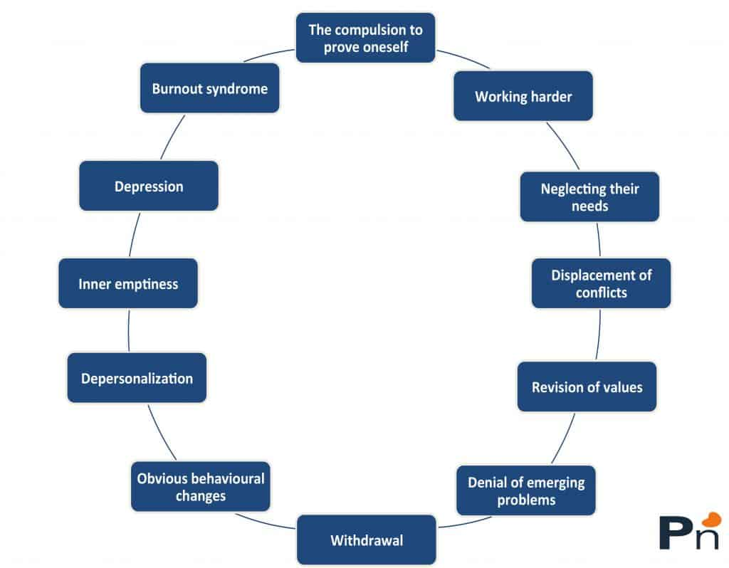 'Helping professions' and Burnout with 10 proven prevention methods 1