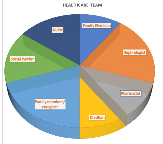 35+ Questions to Ask Your Healthcare Team 1